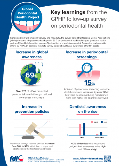 Key learnings from the GPHP follow-up survey on periodontal health_infographics